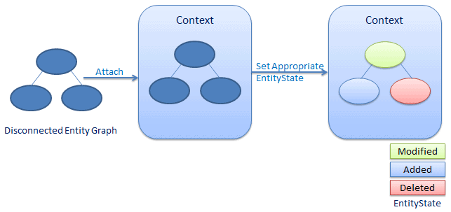 attach disconnected entity graph