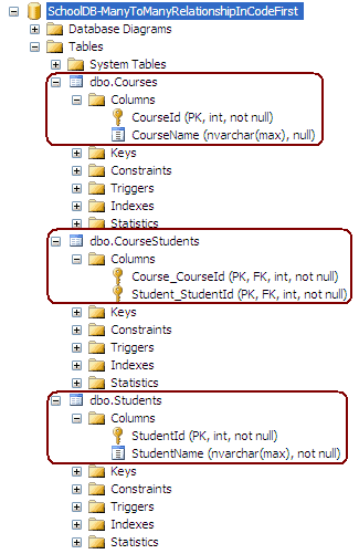 one to many relationship example in c string