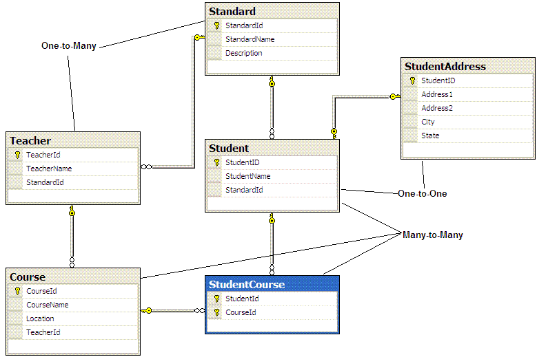 entity framework relationship table