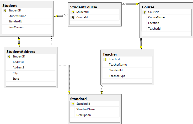 one to relationship in sql server
