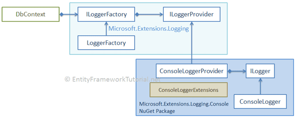 Logging in Entity Framework Core