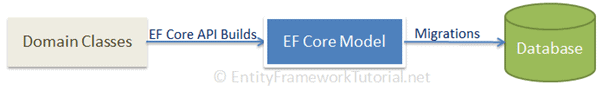 EF Core Migration
