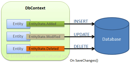 CRUD Operation in Connected Scenario - Entity Framework
