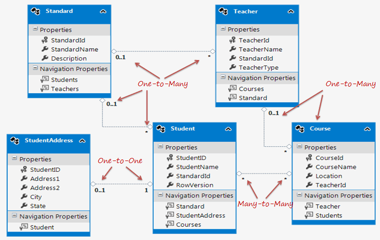 Entity relationships in entity framework